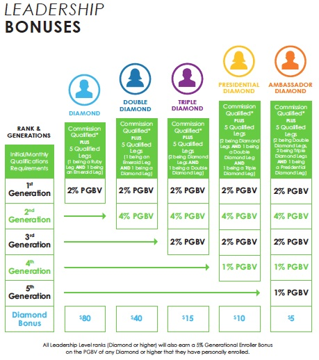 Leadership-Bonuses